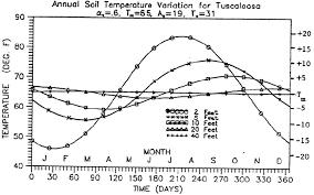 Depth Vs Annual Ground Temperature Variation For Tuscaloosa