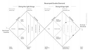 Double Diamond Design Thinking Deutsch How To Solve Problems Applying A Uxdesign Designthinking Hcd