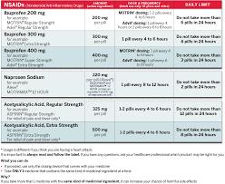 Infant Tylenol Dosage Chart 2017 Infant Tylenol Dosage Chart 2015 Facebook Lay Chart