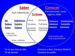 Spanish Saber Vs Conocer Powerpoint Interactive Notebook Activities