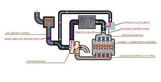turbo tutorial the bypass valve is there to solve a specific problem turbo engines imagine the engine is running at full boost the turbo is spooled up supplying