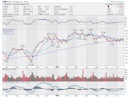 Itw Stock Chart Trading Ideas 5 Stocks To Watch Agn Jazz Mnk Itw Tlt