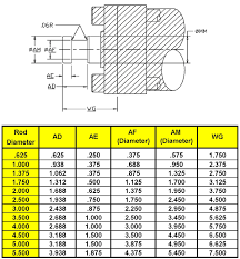 Tie Rod End Size Chart Peninsular Cylinder Co Cylinder Repair Hydraulic