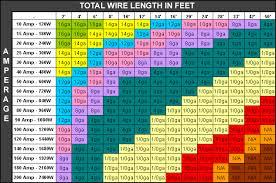 Amp Wiring Chart Wiring Diagram