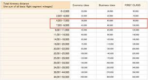 American Express Travel Rewards Chart Commodity Market