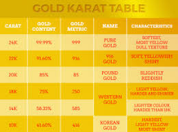 Gold Kt Chart 24 Carat Gold Price History The Precious Metal Usa