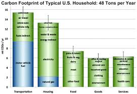 carbon footprint of typical western lifestyle us household carbon footprint of typical western lifestyle us household 48 tons of carbon