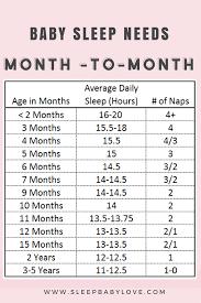 Baby Sleep Needs By Age Sleep Needs By Age Baby Sleeping