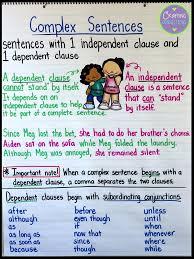 Complex Sentence Anchor Chart Simple Compound Complex Sentence Anchor Chart