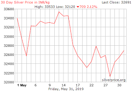 Live Silver Price Chart In India Inr Kg Historical