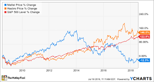 3 Reasons To Believe In Mattels Turnaround The Motley Fool