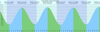 Five Islands Nova Scotia 2 Tide Chart