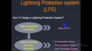 Lightning Protection System Design Calculation Excel Lightning Protection System Design