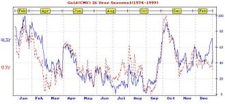 Gold And Crude Oil Seasonal Analysis The Market Oracle