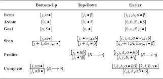 Chart Parsing Pdf Chart Parsing And Constraint Programming Semantic Scholar