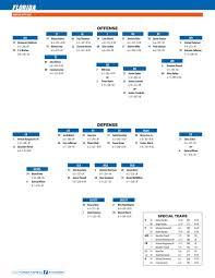 Florida Depth Chart 2009 Florida Gators Release Depth Chart For Season Opener Gator