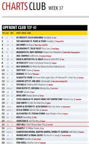 Uk Upfront Club Chart Top 40 Welcome To The Fidget Dance Music Production Studio