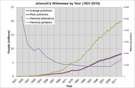 Demographics Of Jehovahs Witnesses Wikipedia