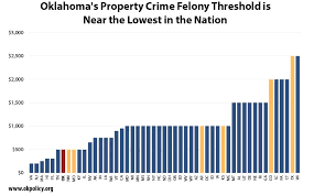 Oklahoma Crime And Punishment Chart Raising The Felony Theft Threshold Is Smart And Overdue