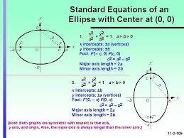 standard equation of ellipse jennarocca