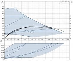 <b>Grundfos ALPHA3 25-60</b> 130 Циркуляционный <b>насос</b>