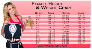 Weight Acc To Height And Age Ideal Weight With Height And Age Women Bytes