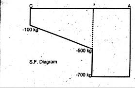 how to draw shear force diagram of cantilever beam