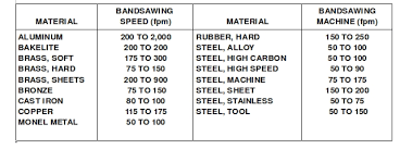 Metal Cutting Speed Chart General Sawing Automate Cnc