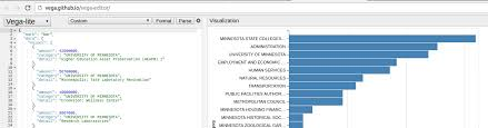 Introduction To Data Visualization With Altair Practical