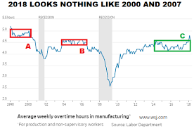 This Chart Says Be Open To Better Than Expected Economic And