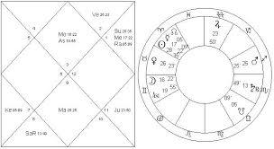 Robert Pattinson Birth Chart Navamsa Vedic Astrology Palmistry