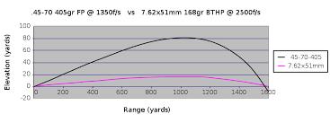 444 Marlin Vs 45 70 Ballistics Chart Talk 45 70 Wikipedia