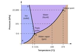 Liquid Ammonia Density Chart Phase Diagrams Chemistry For Majors