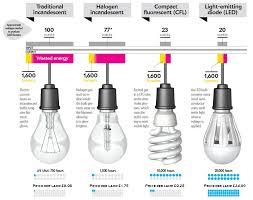 Lamp Lumen Comparison Chart Lighting Lighting