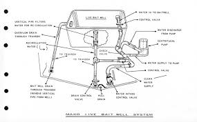 wiring diagram for boat livewells wiring discover your wiring live well pump wiring diagram live wiring diagrams for car