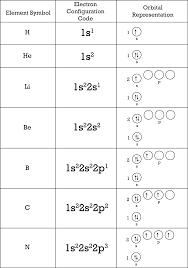 Electron Arrangement