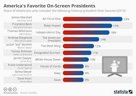 Chart Americas Favorite On Screen Presidents Statista