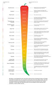 Pepper Chart 2017 The Scoville Scale Alimentarium