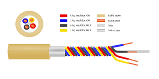 star quad cable