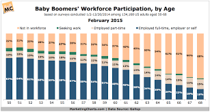 Baby Boomer Demographic Chart Gallup Baby Boomers Workforce Participation By Age Feb2015