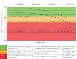 Fertility Associates How Age Affects Fertility