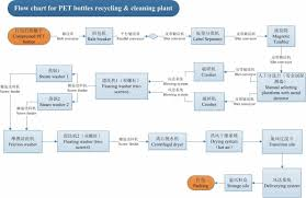 Flow Chart For Pet Bottles Recycling Washing Cleanning Plant