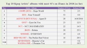 Top 10 Albums With Most No 1 On Itunes Even Bts Needs To