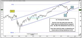 Transportation Index Chart Dow Jones Transports Showing Signs Of Life At Critical Time
