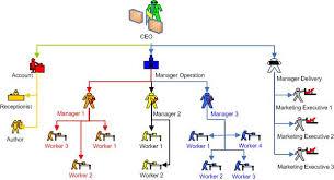 Organization Hierarchy Chart General Discussion Yii Framework Forum