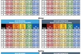 Nwea Rit Chart 50 Nice Nwea Percentile Chart Home Furniture