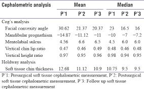 Role Of Genioplasties In Various Chin Deformities Garg A, Garg N ...