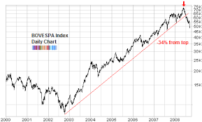 Long Term Stock Market Chart Colgate Share Price History