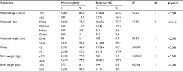 Microcephaly Growth Chart Full Text Trend Of Head Circumference As A Predictor Of