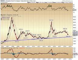 Shanghai Stock Market Index Chart Chart Analysis Of The Markets Silver Phoenix